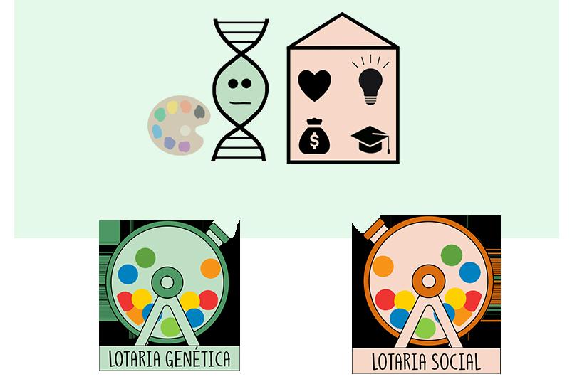 A Lotaria Genética e Social